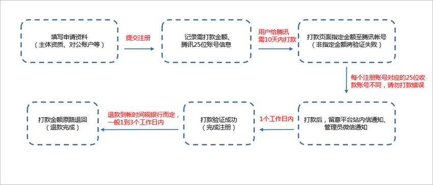 公众平台支付验证注册流程常见问题(图1)
