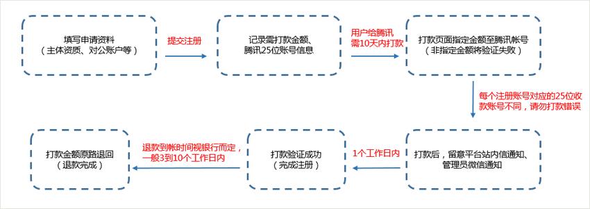 """微信公众号认证篇:什么是""""支付验证注册""""流程?(02) 第1张"""