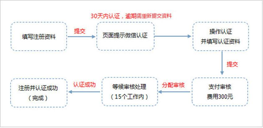 公众平台支付验证注册流程常见问题(图2)