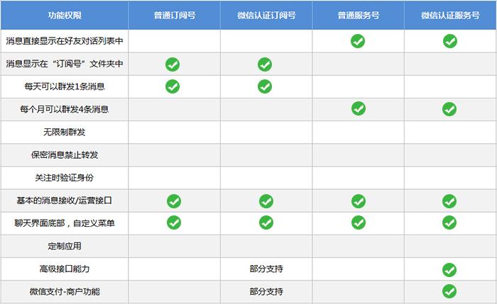 公众号百科篇:公众平台服务号、订阅号、企业微信、小程序的相关说明(03) 第2张