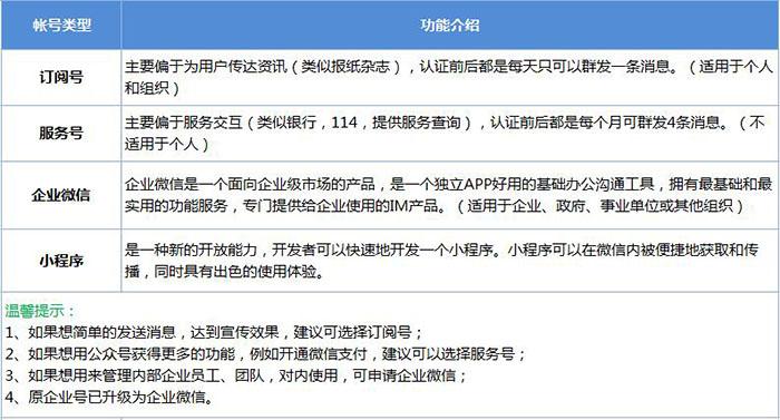 公众号百科篇:公众平台服务号、订阅号、企业微信、小程序的相关说明(03) 第1张