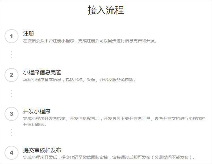 公众号百科篇:公众平台服务号、订阅号、企业微信、小程序的相关说明(03) 第3张