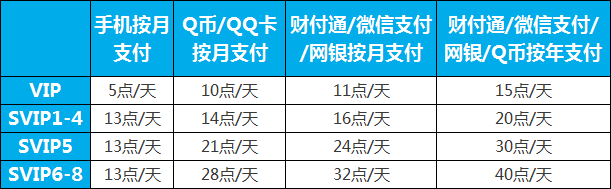 腾讯QQ会员价格表