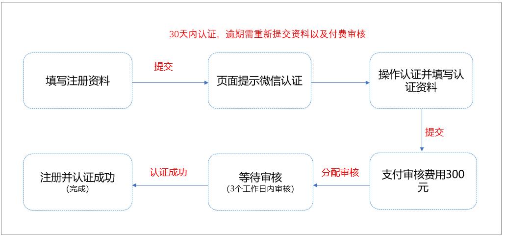 微信公众号认证篇:什么是微信认证流程?(01) 第1张